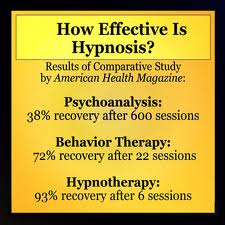 Hypnosis is Effective to eliminate the symptoms of Stress and Anxiety